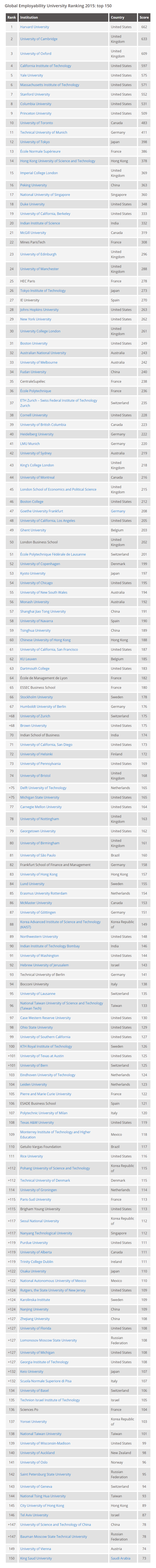 Global Employability University Ranking 2015 results Times Higher Education THE